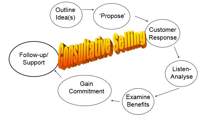 The Consultative Selling Approach