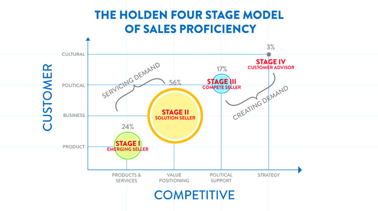 Holden's Four Stage Model