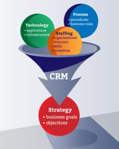 Defining CRM requirements